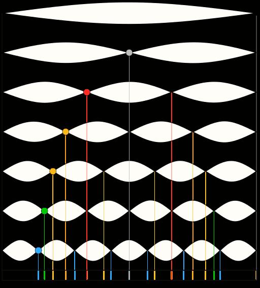 Harmonische Teil-Schwingung der Obertöne