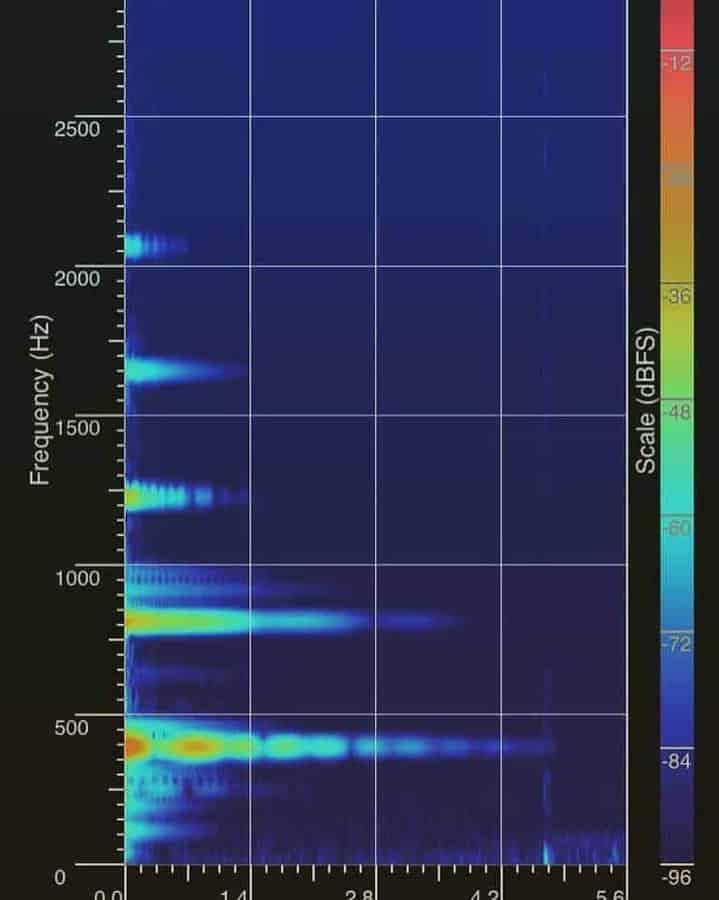 Dieses Spektrogramm einer A4 Soma-Note zeigt Abklingzeiten (x-Achse in Sekunden) und Amplituden der Obertöne. Die sichtbaren Modulationen in Frequenz und Amplitude sind wichtige Merkmale für ein sattes Timbre.